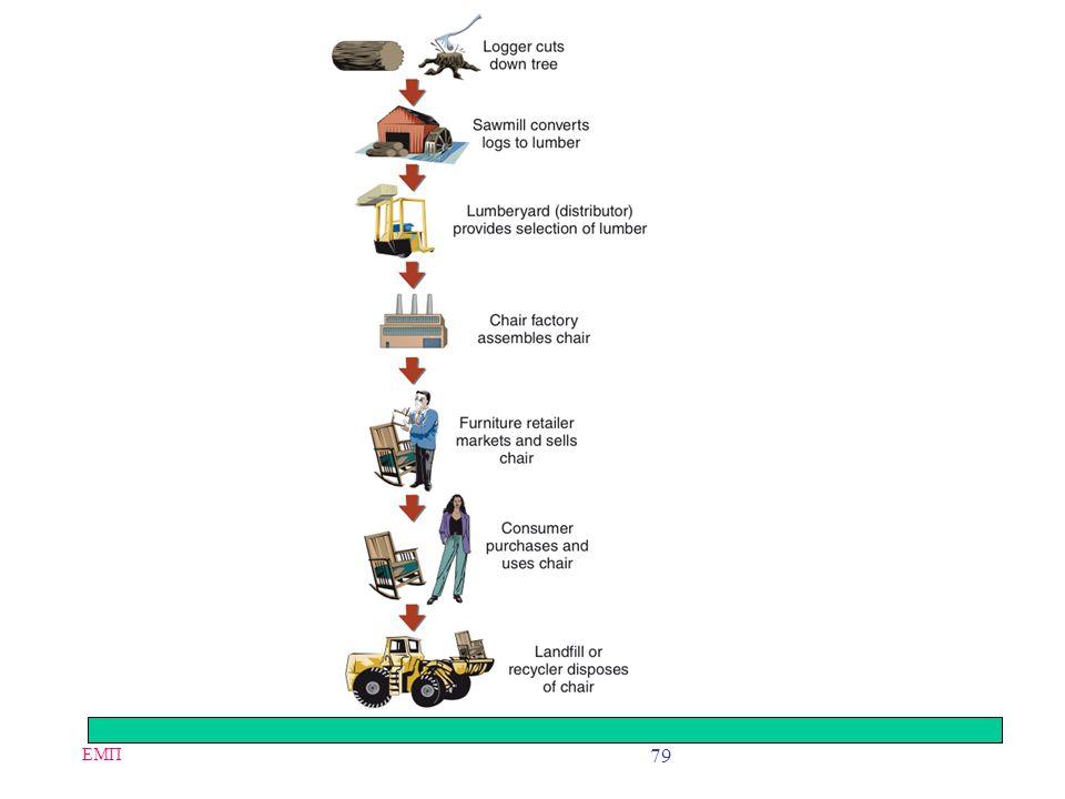 ΕΜΠ 78 Industry Value Chains Value system –Larger stream of activities into which a particular business unit's value chain is embedded –Also referred
