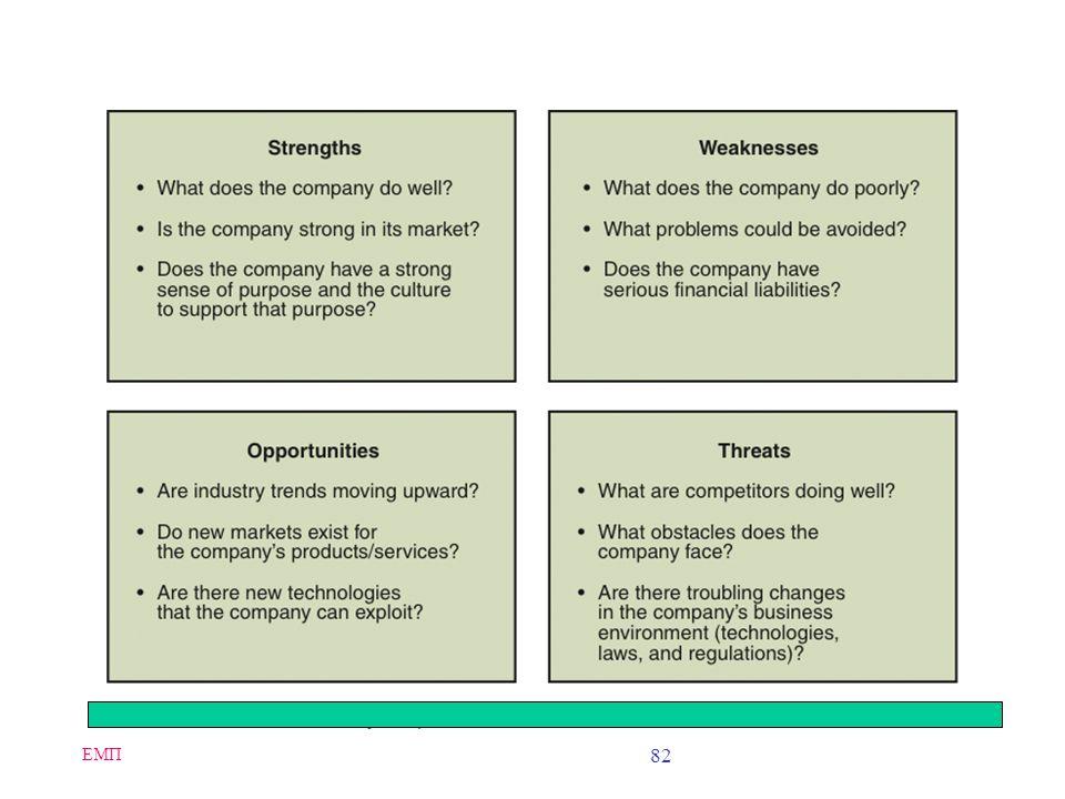ΕΜΠ 81 SWOT Analysis: Evaluating Business Unit Opportunities In SWOT analysis: –An analyst first looks into the business unit to identify its strength