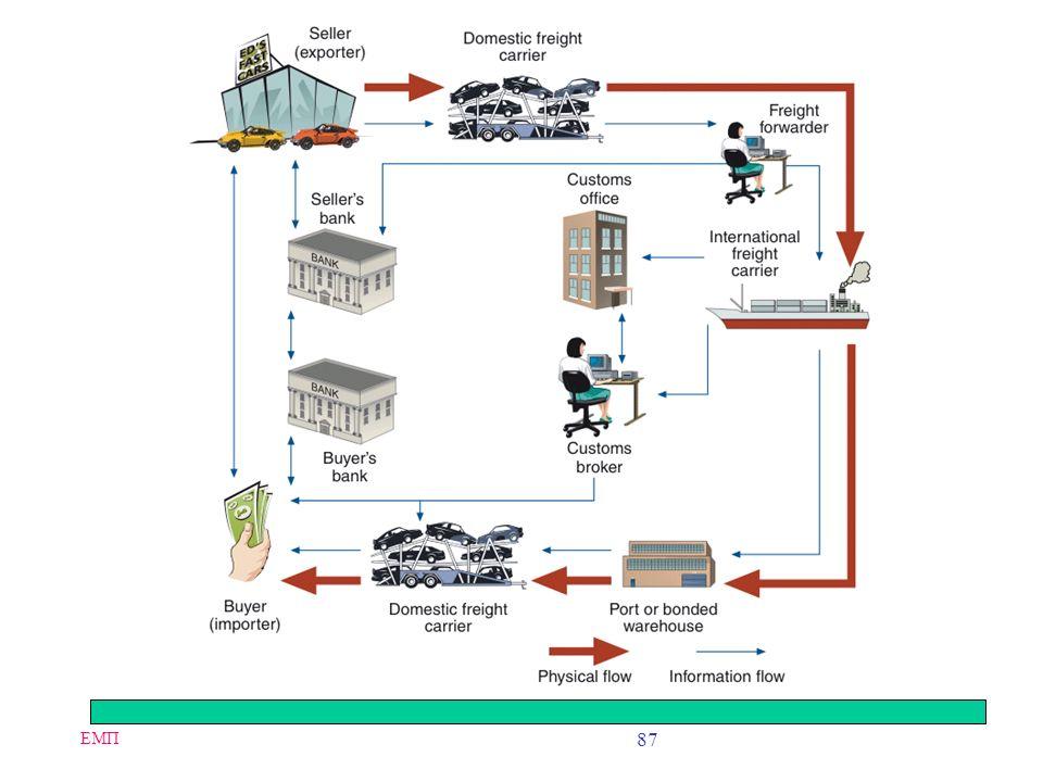 ΕΜΠ 86 Culture Issues An important element of business trust is anticipating how the other party to a transaction will act in specific circumstances C