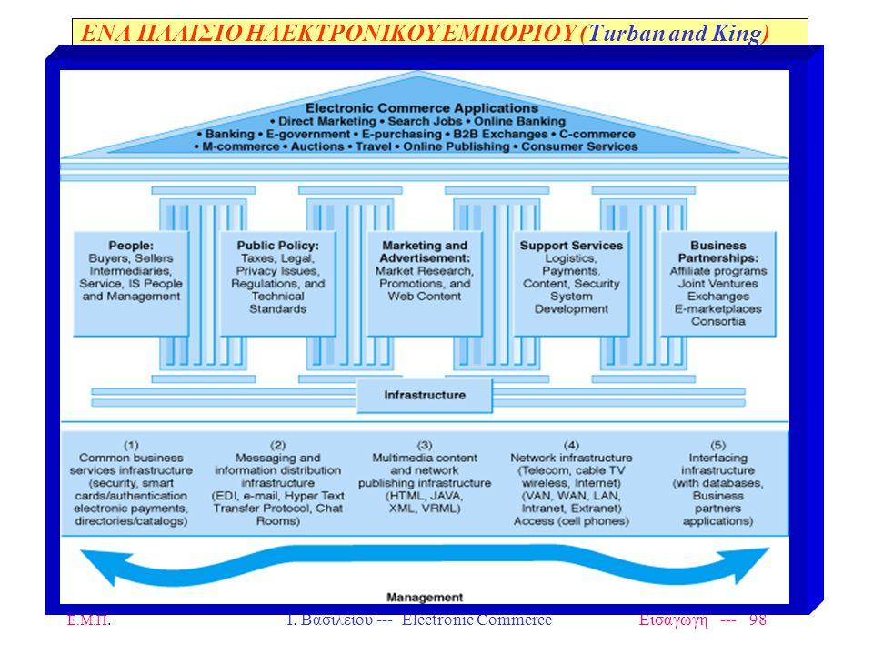 Ε.Μ.Π. Ι. Βασιλείου --- Electronic Commerce Εισαγωγή --- 97 ΤΕΧΝΟΛΟΓΙΚΕΣ ΥΠΟΔΟΜΕΣ