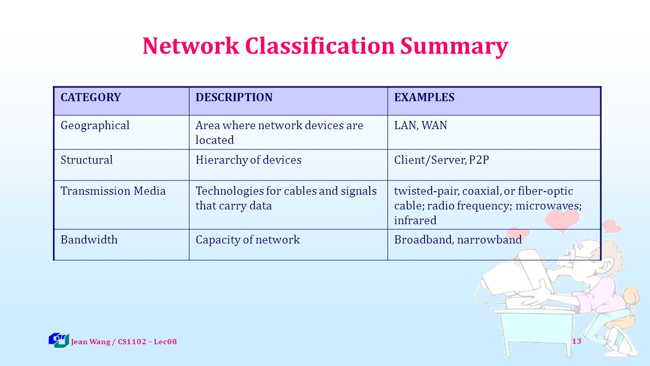 13 Network Classification Summary CATEGORYDESCRIPTIONEXAMPLES GeographicalArea where network devices are located LAN, WAN StructuralHierarchy of devicesClient/Server, P2P Transmission MediaTechnologies for cables and signals that carry data twisted-pair, coaxial, or fiber-optic cable; radio frequency; microwaves; infrared BandwidthCapacity of networkBroadband, narrowband Jean Wang / CS1102 – Lec08