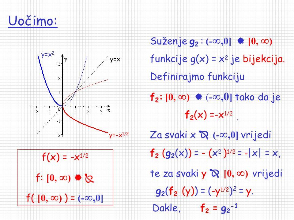 Primjeri: 1. n = 2 f(x) = x 1/2 f: [0,  )   f( [0,  ) ) = [0,  ) Neka je funkcija g 1 : [0,  )  [0,  ) suženje funkcije g(x) = x 2. Funkcja g