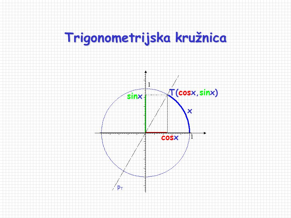 Namatanje pravca na kružnicu 0 T S T' = S' xx+2π 1 1 O' O O' T T' S S' Uočimo: sve točke oblika x+2k , k  , se namatanjem preslikaju u istu točku.