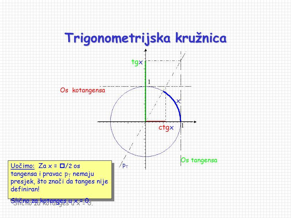 f(x) = ctg x, f: A  , f( A ) = , gdje je A = D(f) =  \ { x   | sin (x) = 0}, tj. A =  \ { x   | x = kπ, k   }. kotangens  --  /2 22 -
