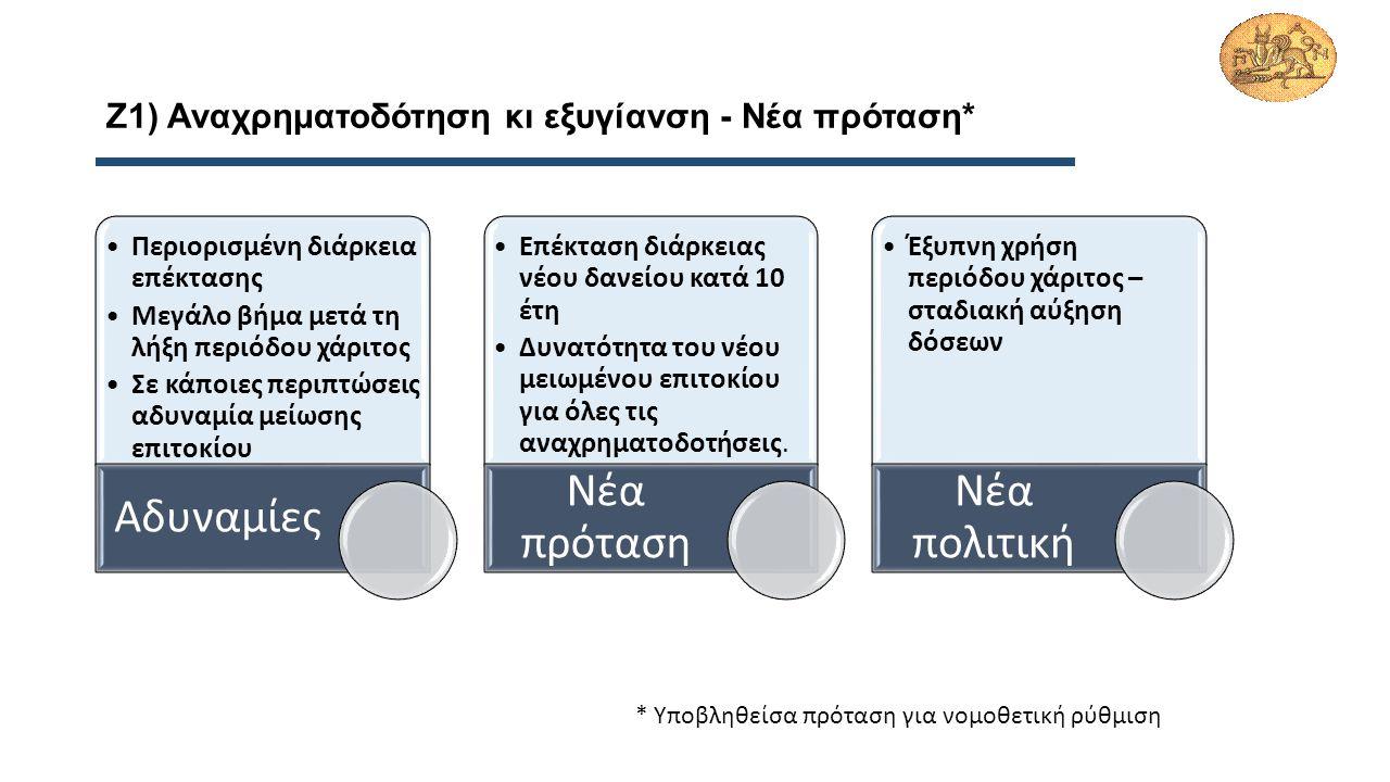 Ζ1) Αναχρηματοδότηση κι εξυγίανση - Νέα πρόταση* Περιορισμένη διάρκεια επέκτασης Μεγάλο βήμα μετά τη λήξη περιόδου χάριτος Σε κάποιες περιπτώσεις αδυναμία μείωσης επιτοκίου Αδυναμίες Επέκταση διάρκειας νέου δανείου κατά 10 έτη Δυνατότητα του νέου μειωμένου επιτοκίου για όλες τις αναχρηματοδοτήσεις.