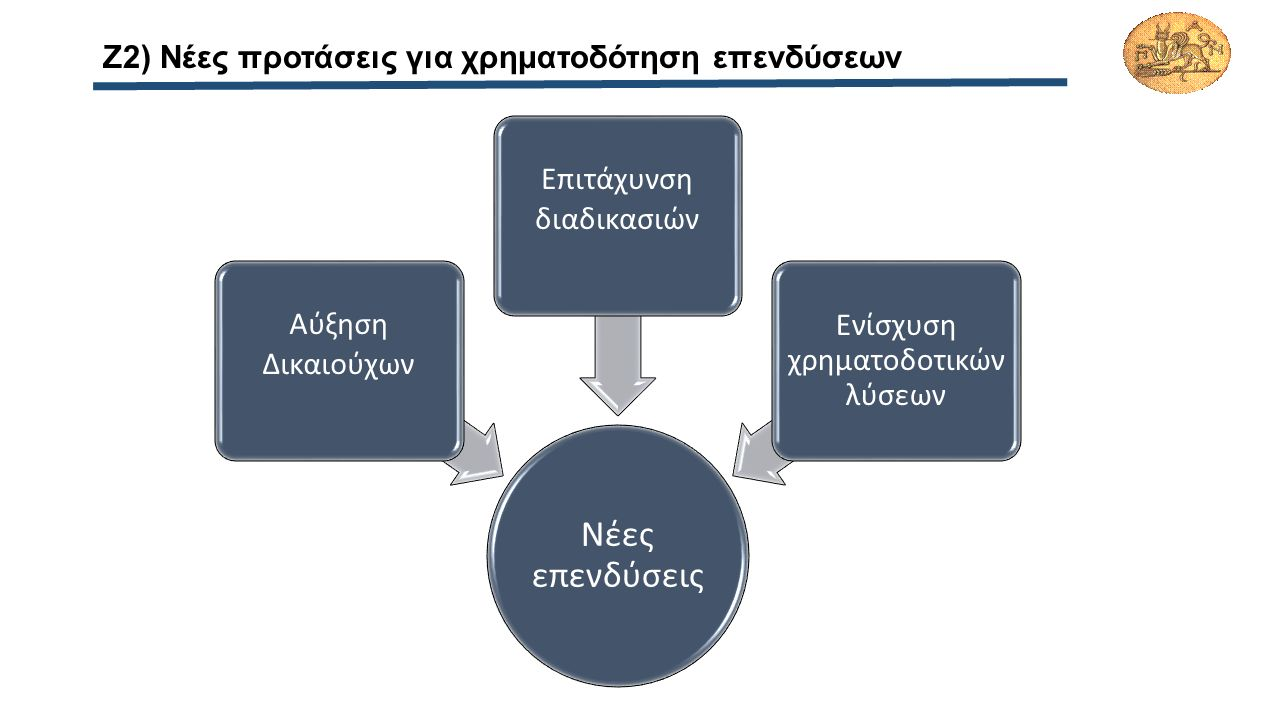 Ζ2) Νέες προτάσεις για χρηματοδότηση επενδύσεων Νέες επενδύσεις Αύξηση Δικαιούχων Επιτάχυνση διαδικασιών Ενίσχυση χρηματοδοτικών λύσεων