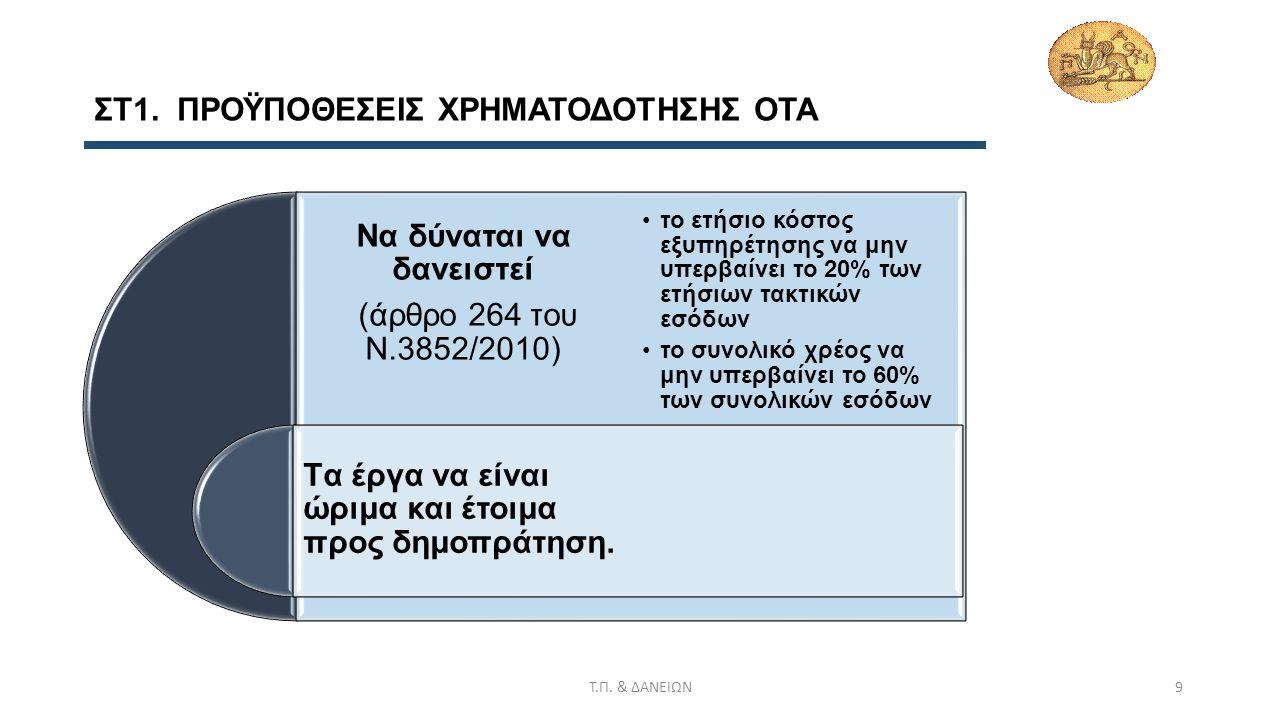 Ζ) ΑΝΑΓΚΕΣ ΧΡΗΜΑΤΟΔΟΤΗΣΗΣ ΟΤΑ Συνολικός δανεισμός 1,5 δις €* Να καταστεί το χρέος πολλών δήμων βιώσιμο δηλαδή να εξυπηρετείται χωρίς να υπονομεύει τις λειτουργίες τους Αντιμετώπιση περιορισμών υφιστάμενου προγράμματος αναχρηματοδότησης – νέα πρόταση (βλ Ζ1).