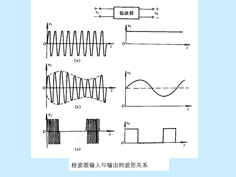 7-3-1 概述 —— 从调幅波中还原出原调制信号,也是调幅过程的逆变换过程 检波过程 —— 从高频信号中取出其包络线的过程。如下图,设 检波器的输入 u 1 ,输出 u 2 。 a 图中: u 1 为等幅正弦波, u 2 为直流电压( u 1 的包络)。测量 仪器中检波头的工作过程就是这样。 b