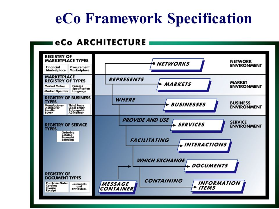 eCo Framework Specification