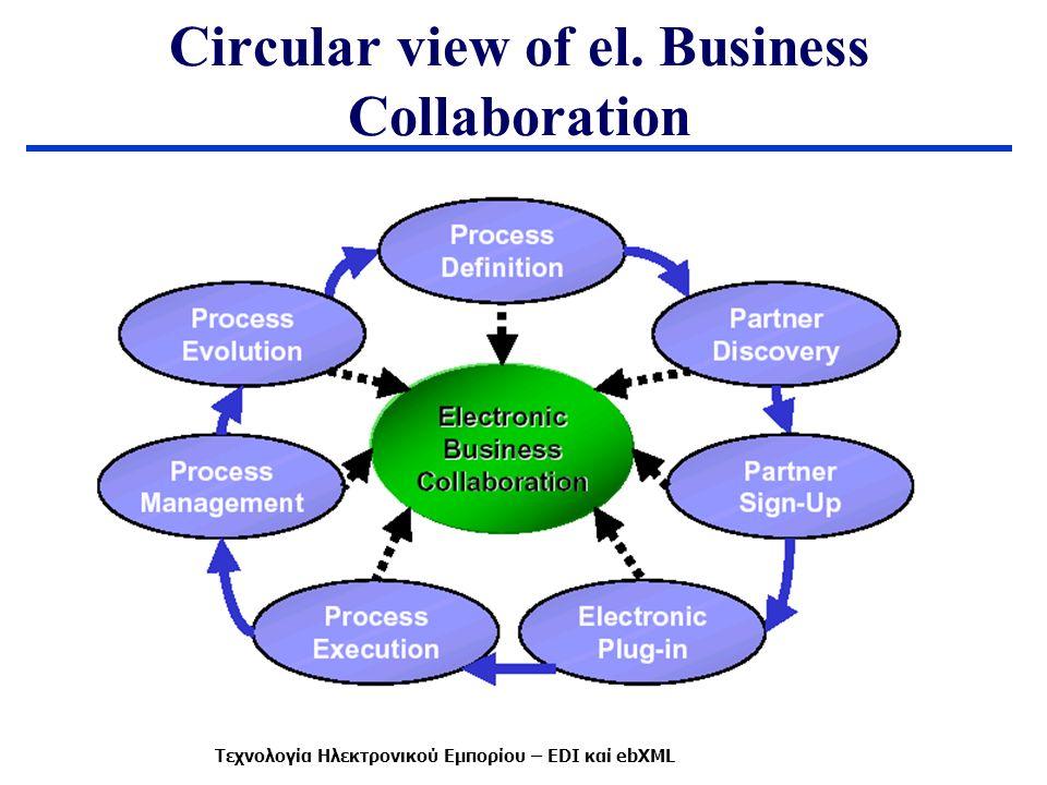 Circular view of el. Business Collaboration Τεχνολογία Ηλεκτρονικού Εμπορίου – EDI καί ebXML