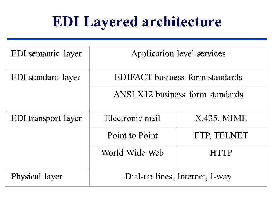 Προδιαγραφές ebXML ebXML Technical Architecture Specification v1.04 Business Process Specification Schema v1.01 Registry Information Model v2.0 Registry Services Specification v2.0 ebXML Requirements Specification v1.06 Collaboration-Protocol Profile and Agreement Specification v2.0 Message Service Specification v2.0 Τεχνολογία Ηλεκτρονικού Εμπορίου – EDI καί ebXML