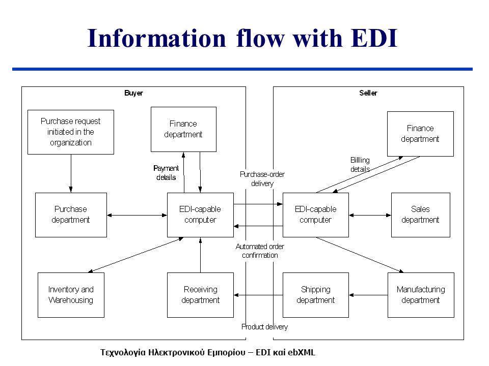 Πλεονεκτήματα του EDI Λιγότερη γραφική εργασία και ανθρώπινη παρέμβαση -> γρηγορότερη και λιγότερο επιρρεπής σε λάθη επεξεργασία Καλύτερη αντιμετώπιση προβλημάτων και προσφορά καλύτερων υπηρεσιών προς τους πελάτες Αύξηση του πλήθους των πελατών και των προμηθευτών.