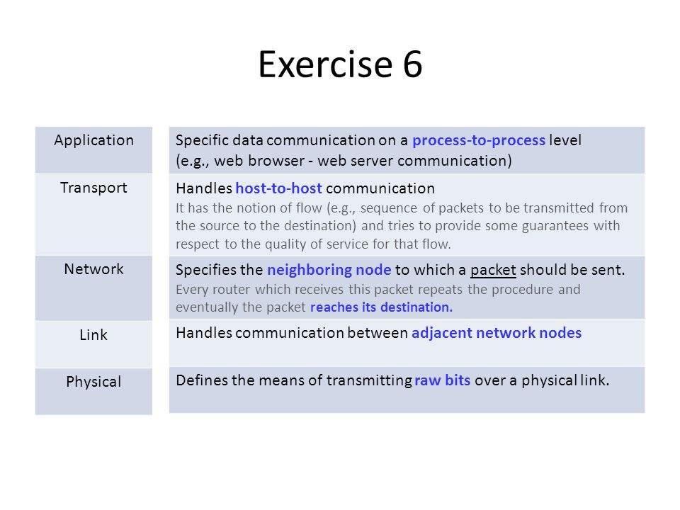 Exercise 6 Application Transport Network Link Physical Specific data communication on a process-to-process level (e.g., web browser - web server communication) Handles host-to-host communication It has the notion of flow (e.g., sequence of packets to be transmitted from the source to the destination) and tries to provide some guarantees with respect to the quality of service for that flow.