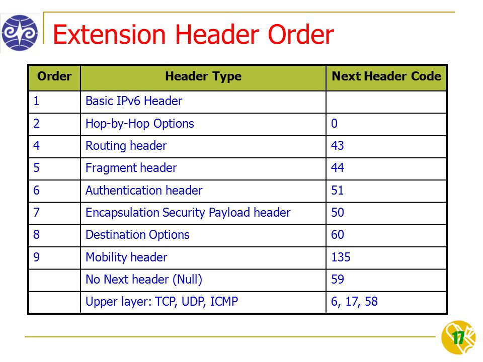 17 Extension Header Order OrderHeader TypeNext Header Code 1Basic IPv6 Header 2Hop-by-Hop Options0 4Routing header43 5Fragment header44 6Authentication header51 7Encapsulation Security Payload header50 8Destination Options60 9Mobility header135 No Next header (Null)59 Upper layer: TCP, UDP, ICMP6, 17, 58