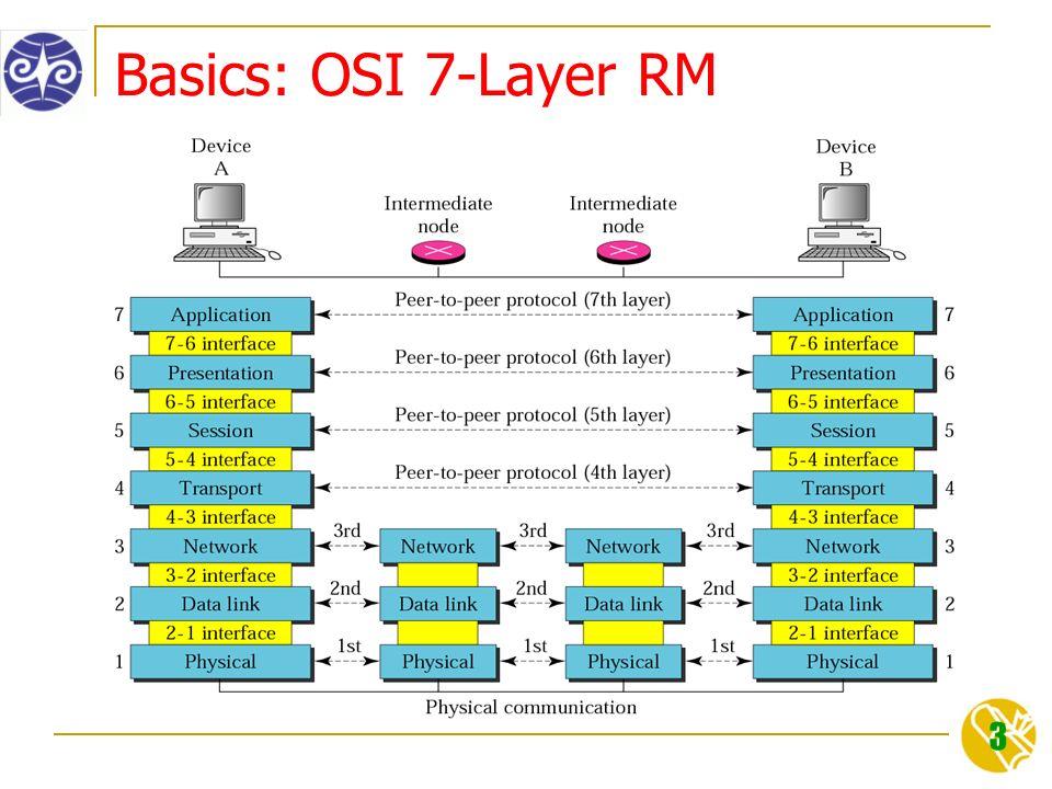 3 Basics: OSI 7-Layer RM