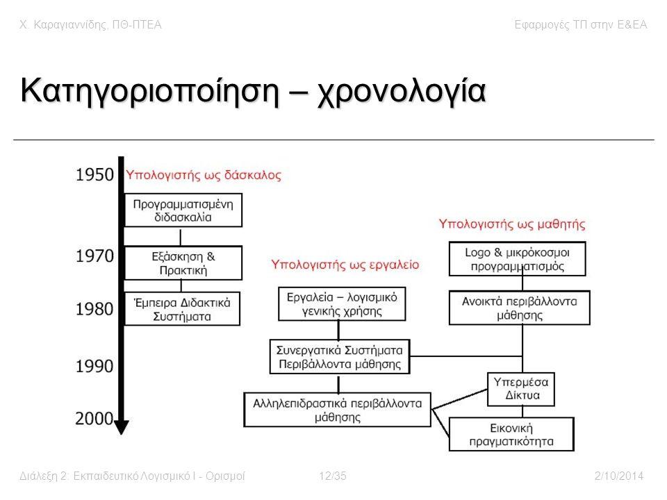 Χ. Καραγιαννίδης, ΠΘ-ΠΤΕΑΕφαρμογές ΤΠ στην E&EA Διάλεξη 2: Εκπαιδευτικό Λογισμικό Ι - Ορισμοί12/352/10/2014 Κατηγοριοποίηση – χρονολογία
