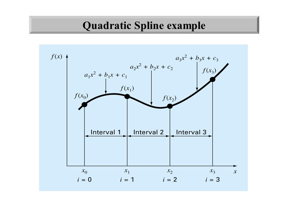 Quadratic Spline example