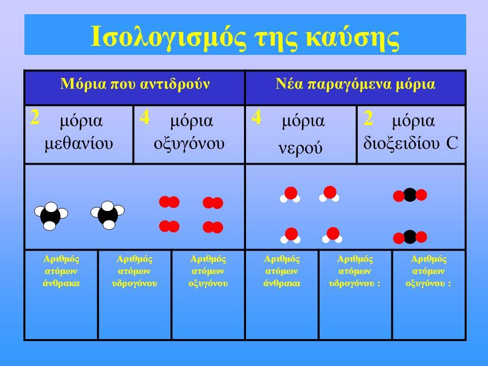 Μόρια που αντιδρούνΝέα παραγόμενα μόρια μόρια μεθανίου μόρια οξυγόνου μόρια νερού μόρια διοξειδίου C Αριθμός ατόμων άνθρακα Αριθμός ατόμων υδρογόνου Αριθμός ατόμων οξυγόνου Αριθμός ατόμων άνθρακα Αριθμός ατόμων υδρογόνου : Αριθμός ατόμων οξυγόνου : Ισολογισμός της καύσης 24 2 4