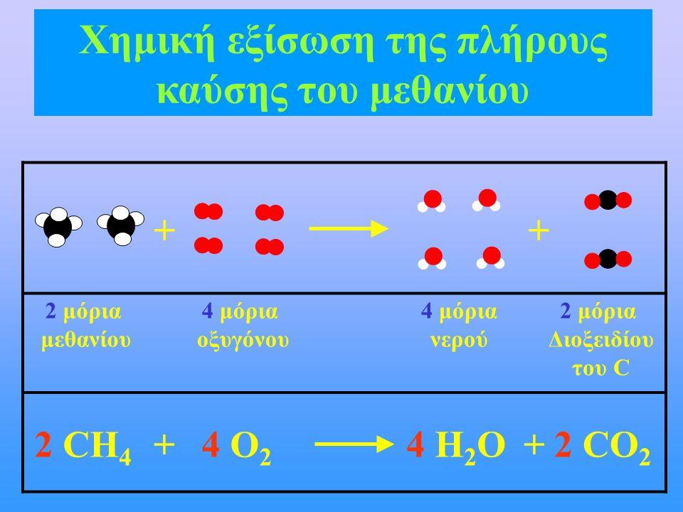 2 μόρια μεθανίου 4 μόρια οξυγόνου 2 μόρια Διοξειδίου του C 2 CH 4 4 O 2 + 4 H 2 O ++ 4 μόρια νερού 2 CO 2 + Χημική εξίσωση της πλήρους καύσης του μεθα