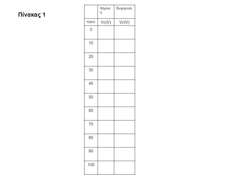 Φόρτισ η Εκφόρτιση t(sec) Vc(V) 0 10 20 30 40 50 60 70 80 90 100 Πίνακας 1