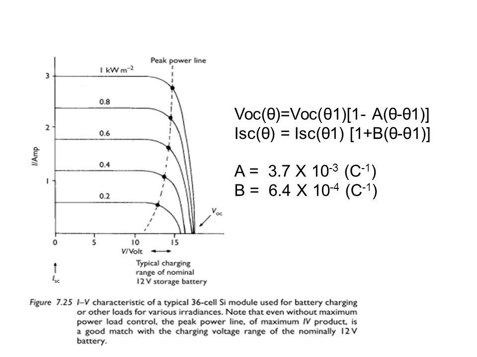 Voc(θ)=Voc(θ1)[1- A(θ-θ1)] Isc(θ) = Isc(θ1) [1+B(θ-θ1)] Α = 3.7 Χ 10 -3 (C -1 ) Β = 6.4 Χ 10 -4 (C -1 )