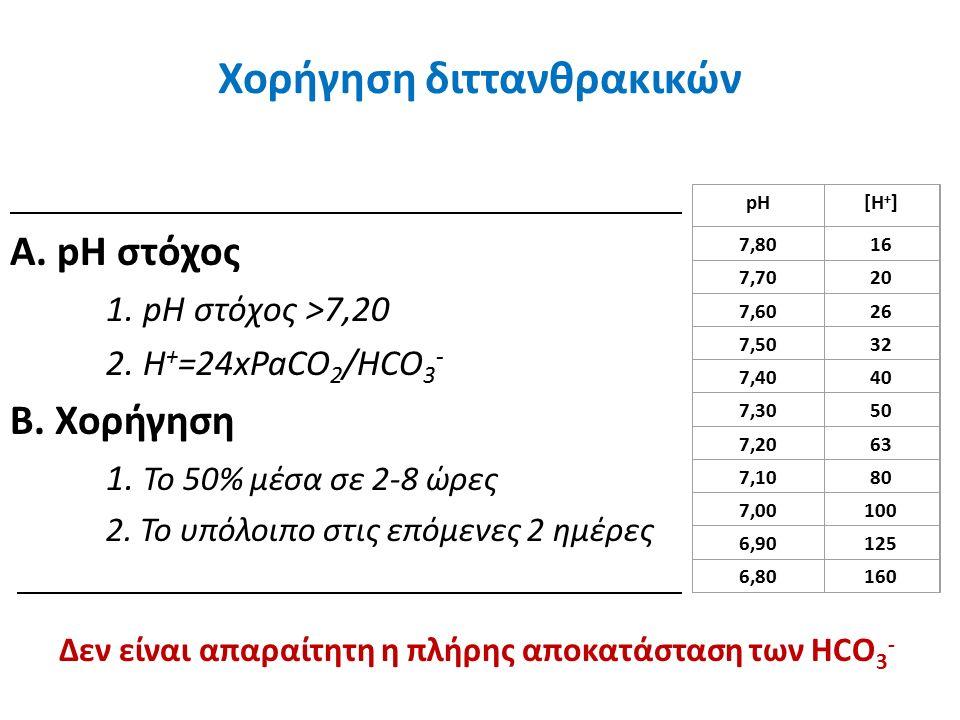 Α. pH στόχος 1. pH στόχος >7,20 2. H + =24xPaCO 2 /HCO 3 - Β.