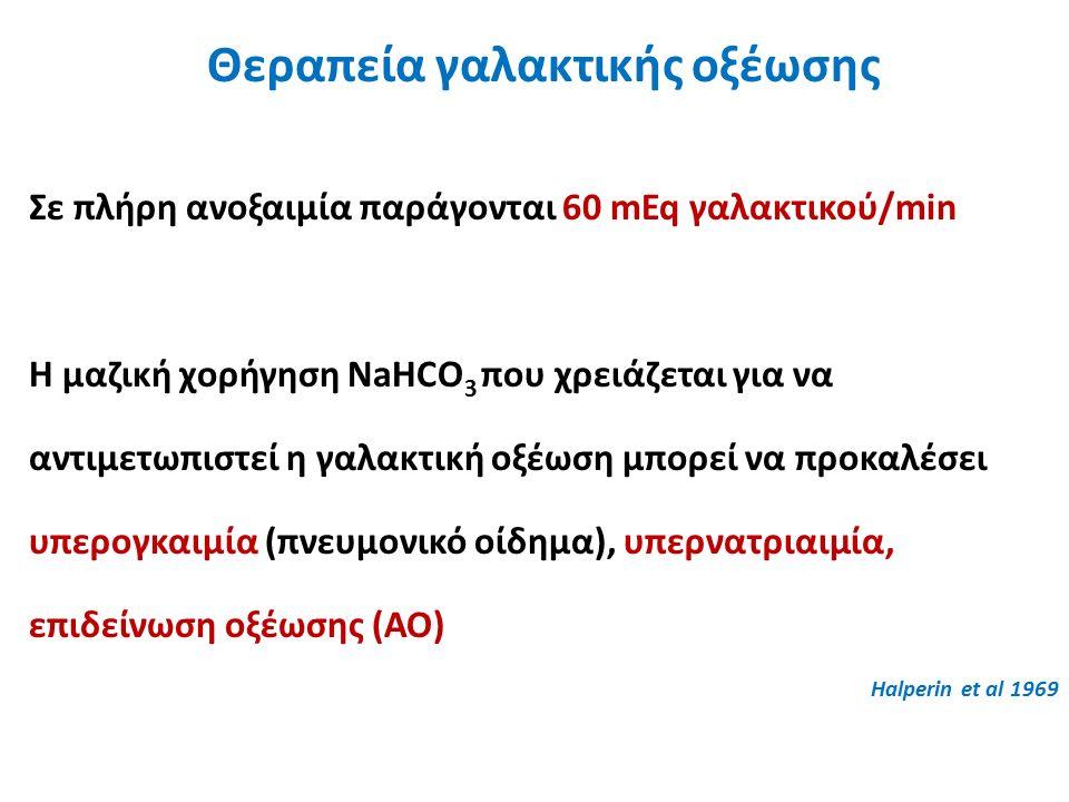 Σε πλήρη ανοξαιμία παράγονται 60 mEq γαλακτικού/min Η μαζική χορήγηση NaHCO 3 που χρειάζεται για να αντιμετωπιστεί η γαλακτική οξέωση μπορεί να προκαλέσει υπερογκαιμία (πνευμονικό οίδημα), υπερνατριαιμία, επιδείνωση οξέωσης (ΑΟ) Halperin et al 1969 Θεραπεία γαλακτικής οξέωσης