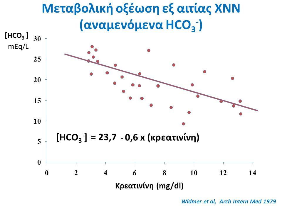 Μεταβολική οξέωση εξ αιτίας ΧΝΝ (αναμενόμενα HCO 3 - ) Κρεατινίνη (mg/dl) mEq/L = 23,7 - 0,6 x (κρεατινίνη) [HCO 3 - ] 0 5 10 15 20 25 30 02468101214 Widmer et al, Arch Intern Med 1979 [HCO 3 - ]
