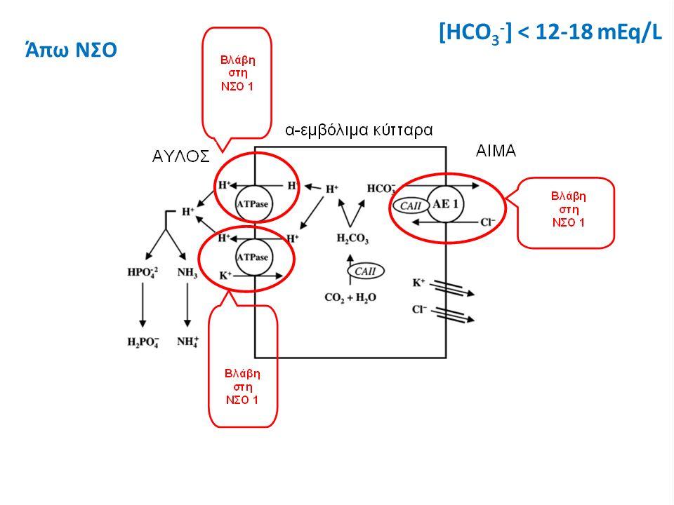 [HCO 3 - ] < 12-18 mEq/L Άπω ΝΣΟ