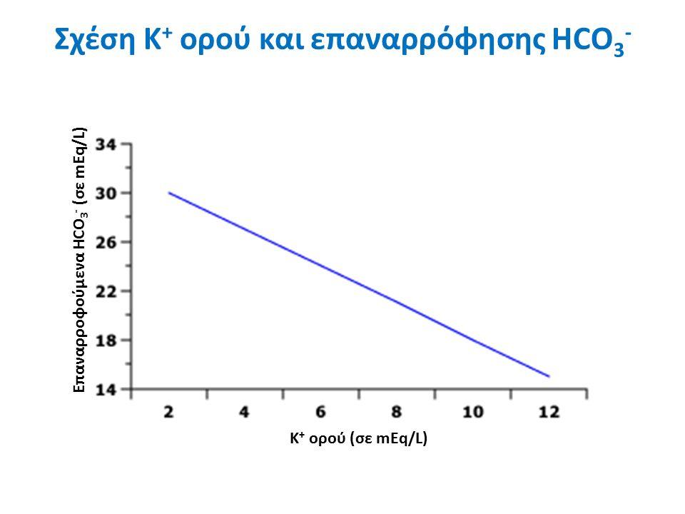 Σχέση Κ + ορού και επαναρρόφησης HCO 3 - Κ + ορού (σε mEq/L) Επαναρροφούμενα HCO 3 - (σε mEq/L)