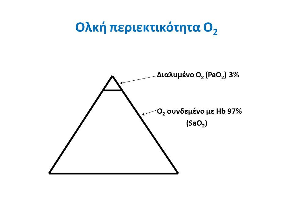 Ολκή περιεκτικότητα Ο 2 Διαλυμένο O 2 (PaO 2 ) 3% O 2 συνδεμένο με Ηb 97% (SaO 2 )