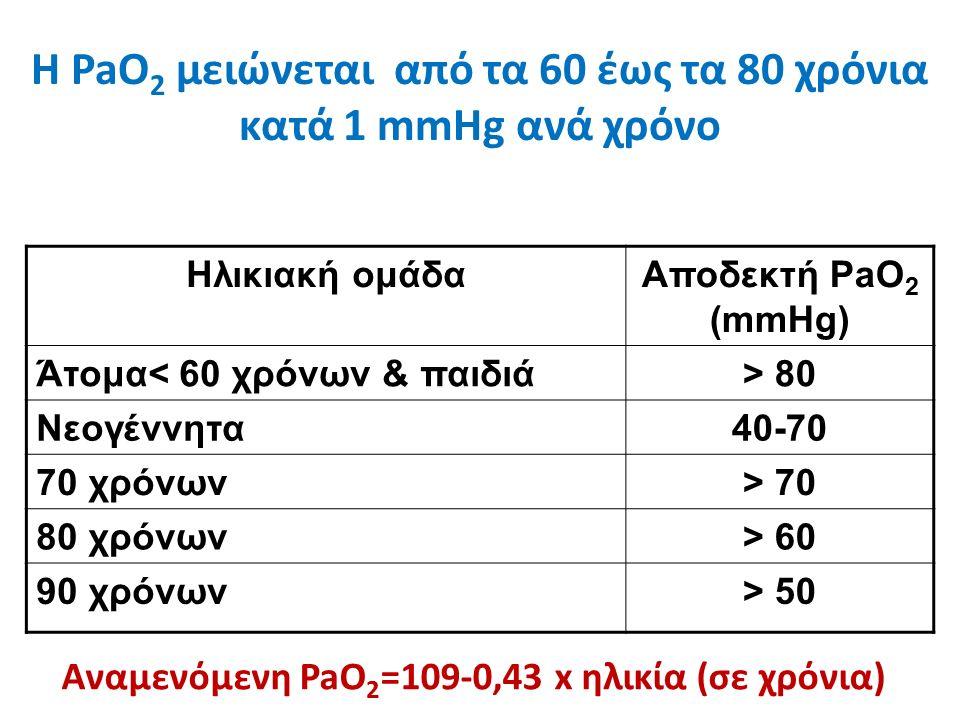Η PaO 2 μειώνεται από τα 60 έως τα 80 χρόνια κατά 1 mmHg ανά χρόνο Ηλικιακή ομάδαΑποδεκτή PaO 2 (mmHg) Άτομα< 60 χρόνων & παιδιά> 80 Νεογέννητα40-70 70 χρόνων> 70 80 χρόνων> 60 90 χρόνων> 50 Αναμενόμενη PaO 2 =109-0,43 x ηλικία (σε χρόνια)