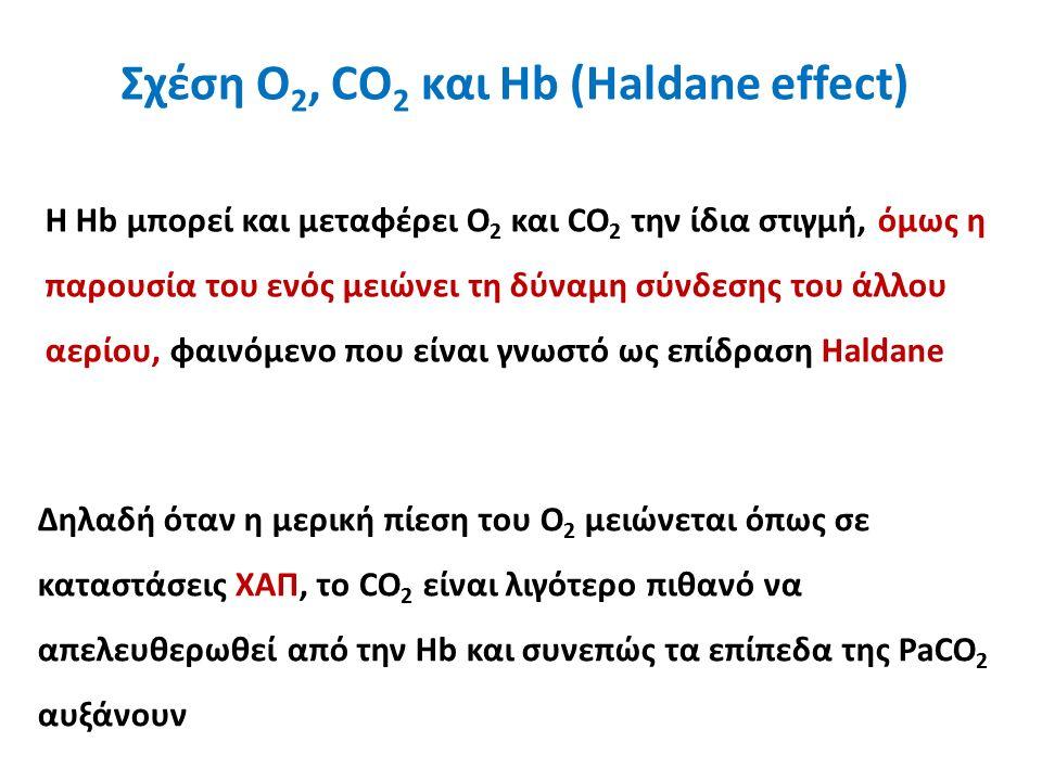 Σχέση Ο 2, CO 2 και Hb (Haldane effect) Δηλαδή όταν η μερική πίεση του Ο 2 μειώνεται όπως σε καταστάσεις ΧΑΠ, το CO 2 είναι λιγότερο πιθανό να απελευθερωθεί από την Hb και συνεπώς τα επίπεδα της PaCO 2 αυξάνουν Η Hb μπορεί και μεταφέρει Ο 2 και CO 2 την ίδια στιγμή, όμως η παρουσία του ενός μειώνει τη δύναμη σύνδεσης του άλλου αερίου, φαινόμενο που είναι γνωστό ως επίδραση Haldane