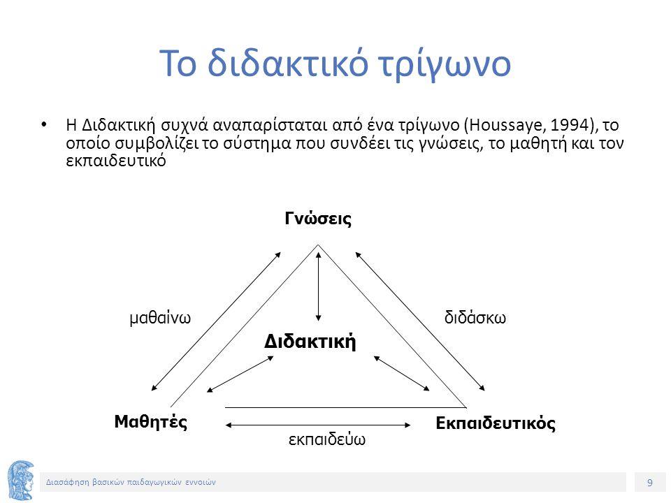 9 Διασάφηση βασικών παιδαγωγικών εννοιών Το διδακτικό τρίγωνο Η Διδακτική συχνά αναπαρίσταται από ένα τρίγωνο (Houssaye, 1994), το οποίο συμβολίζει το σύστημα που συνδέει τις γνώσεις, το μαθητή και τον εκπαιδευτικό Διδακτική Γνώσεις Μαθητές Εκπαιδευτικός εκπαιδεύω διδάσκωμαθαίνω