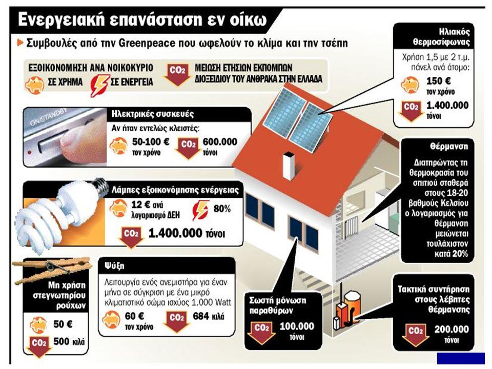 Ο ηλιακός θερμοσίφωνας προσφέρει σημαντική εξοικονόμηση ενέργειας, προστατεύοντας το περιβάλλον και μειώνοντας τα έξοδα του νοικοκυριού.