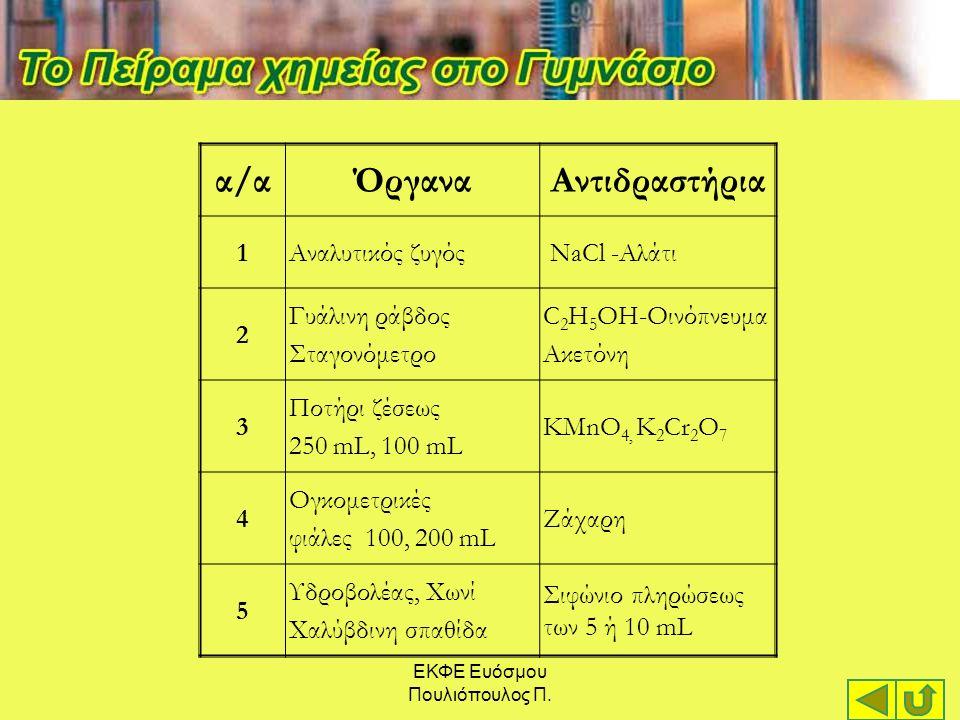 α/αΌργαναΑντιδραστήρια 1Αναλυτικός ζυγός NaCl -Αλάτι 2 Γυάλινη ράβδος Σταγονόμετρο C 2 H 5 OH-Οινόπνευμα Ακετόνη 3 Ποτήρι ζέσεως 250 mL, 100 mL KMnO 4