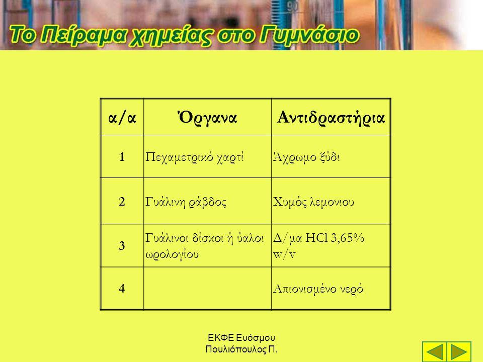α/αΌργαναΑντιδραστήρια 1Πεχαμετρικό χαρτίΆχρωμο ξύδι 2Γυάλινη ράβδοςΧυμός λεμονιου 3 Γυάλινοι δίσκοι ή ύαλοι ωρολογίου Δ/μα HCl 3,65% w/v 4Απιονισμένο