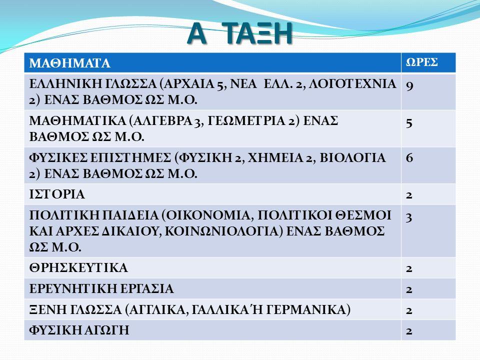 Α ΤΑΞΗ ΜΑΘΗΜΑΤΑ ΩΡΕΣ ΕΛΛΗΝΙΚΗ ΓΛΩΣΣΑ (ΑΡΧΑΙΑ 5, ΝΕΑ ΕΛΛ. 2, ΛΟΓΟΤΕΧΝΙΑ 2) ΕΝΑΣ ΒΑΘΜΟΣ ΩΣ Μ.Ο. 9 ΜΑΘΗΜΑΤΙΚΑ (ΑΛΓΕΒΡΑ 3, ΓΕΩΜΕΤΡΙΑ 2) ΕΝΑΣ ΒΑΘΜΟΣ ΩΣ Μ.Ο
