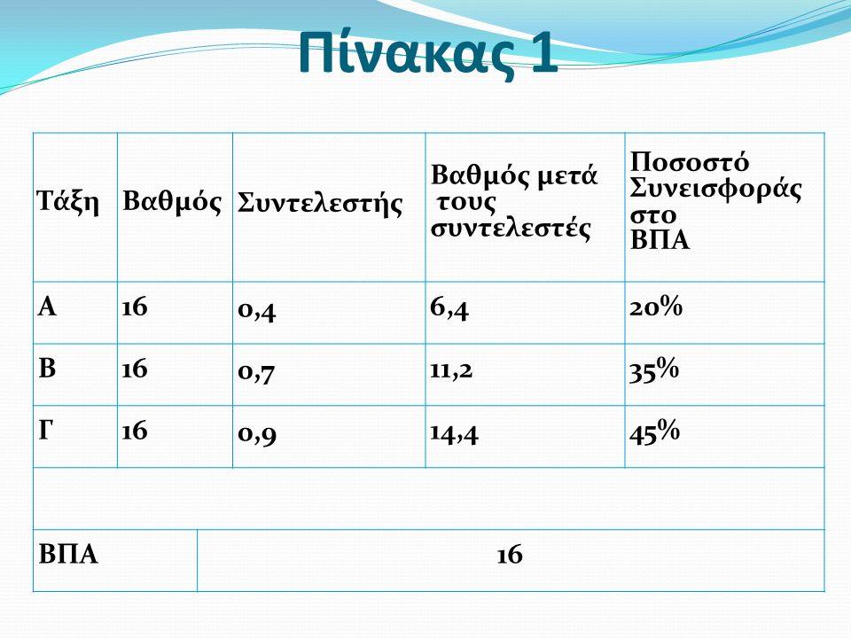 Πίνακας 1 ΤάξηΒαθμόςΣυντελεστής Βαθμός μετά τους συντελεστές Ποσοστό Συνεισφοράς στο ΒΠΑ Α160,46,420% Β160,711,235% Γ160,914,445% ΒΠΑ16