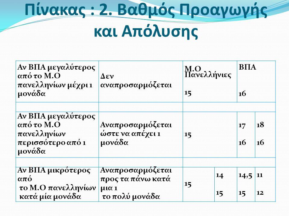 Πίνακας : 2. Βαθμός Προαγωγής και Απόλυσης Αν ΒΠΑ μεγαλύτερος από το Μ.Ο πανελληνίων μέχρι 1 μονάδα Δεν αναπροσαρμόζεται Μ.Ο Πανελλήνιες 15 ΒΠΑ 16 Αν