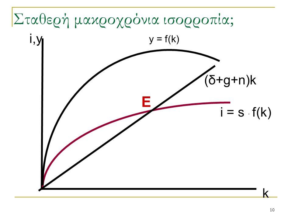 10 i = s · f(k) (δ+g+n)k k E i,y y = f(k) Σταθερή μακροχρόνια ισορροπία;