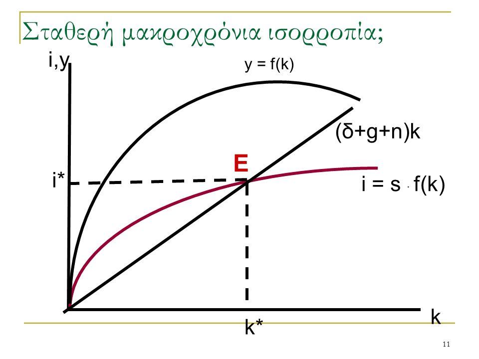 11 i = s · f(k) i* k* k E i,y Σταθερή μακροχρόνια ισορροπία; (δ+g+n)k y = f(k)