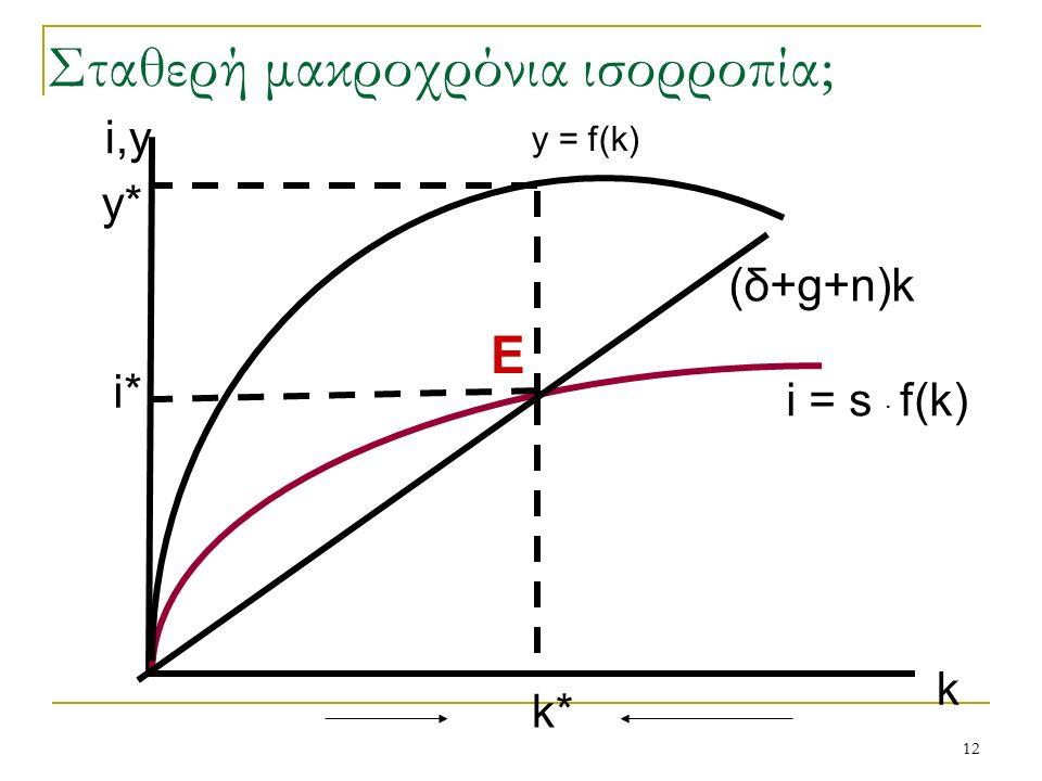 12 i = s · f(k) i* k* k E y* i,y (δ+g+n)k y = f(k) Σταθερή μακροχρόνια ισορροπία;