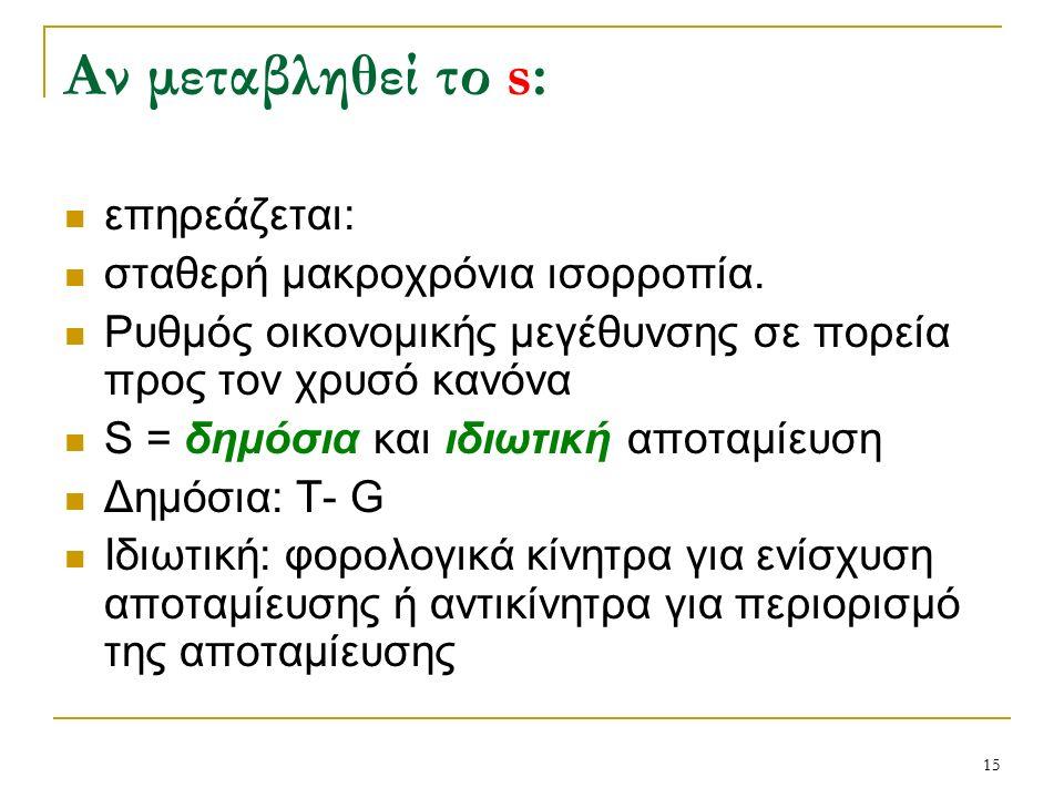 15 Αν μεταβληθεί το s: επηρεάζεται: σταθερή μακροχρόνια ισορροπία.