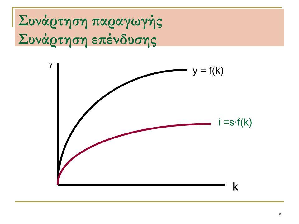 8 Συνάρτηση παραγωγής Συνάρτηση επένδυσης y k y = f(k) i =s·f(k)