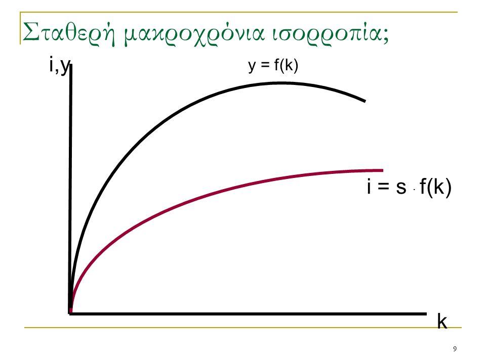 9 k i,y Σταθερή μακροχρόνια ισορροπία; y = f(k)