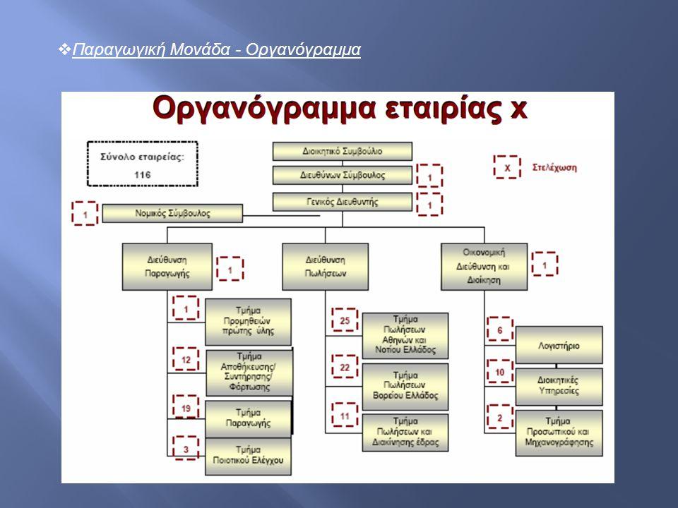  Παραγωγική Μονάδα - Οργανόγραμμα