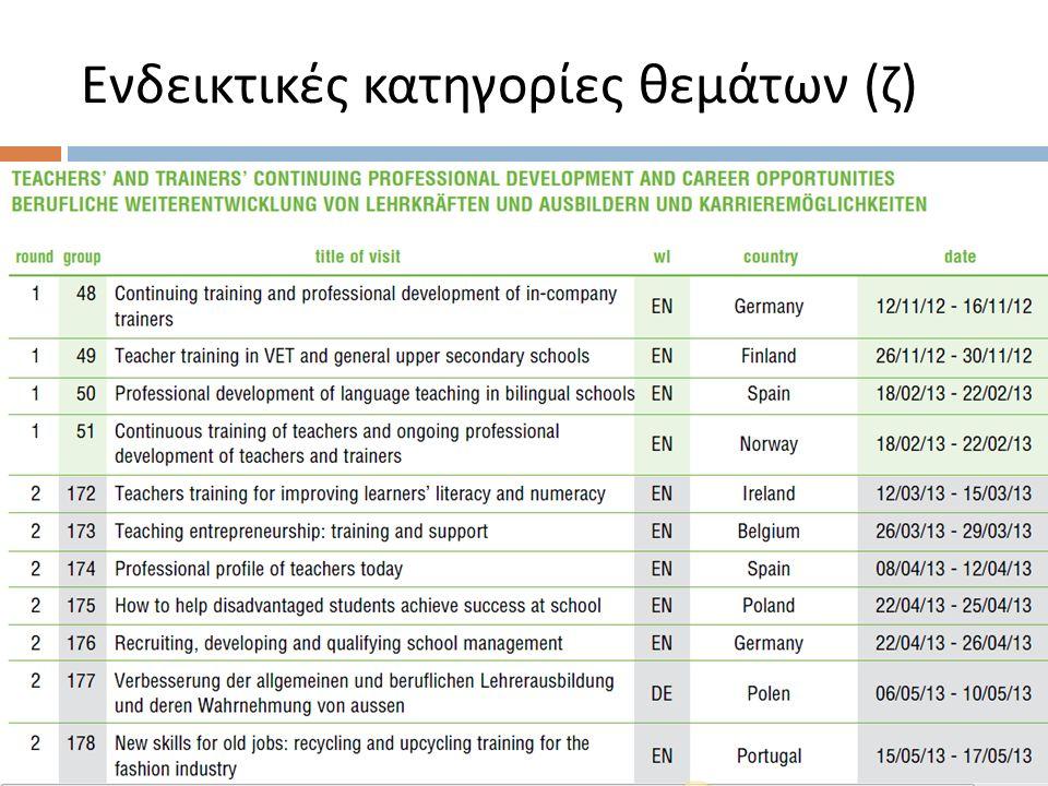 Ενδεικτικές κατηγορίες θεμάτων ( ζ )