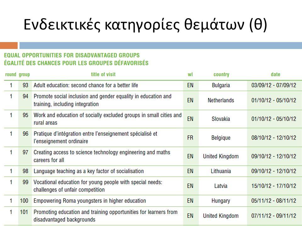 Ενδεικτικές κατηγορίες θεμάτων ( θ )