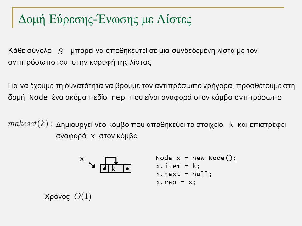 Δομή Εύρεσης-Ένωσης με Λίστες Κάθε σύνολο μπορεί να αποθηκευτεί σε μια συνδεδεμένη λίστα με τον αντιπρόσωπο του στην κορυφή της λίστας x k Δημιουργεί νέο κόμβο που αποθηκεύει το στοιχείο k και επιστρέφει αναφορά x στον κόμβο Node x = new Node(); x.item = k; x.next = null; x.rep = x; Χρόνος Για να έχουμε τη δυνατότητα να βρούμε τον αντιπρόσωπο γρήγορα, προσθέτουμε στη δομή Node ένα ακόμα πεδίο rep που είναι αναφορά στον κόμβο-αντιπρόσωπο